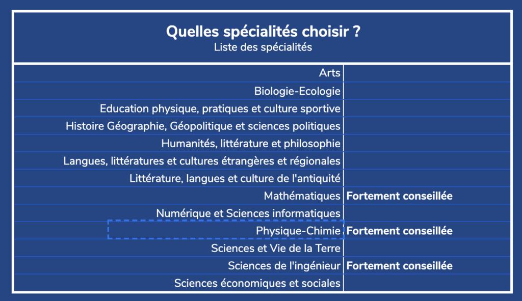 spécialités lycée selon ses études